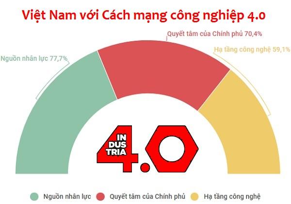 Lợi thế nào cho Việt Nam tiếp cận cách mạng công nghiệp 4.0?